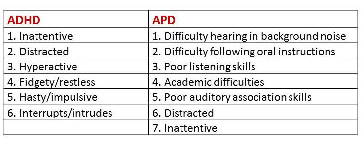 Differentiating Apd From Adhd And Other Disorders
